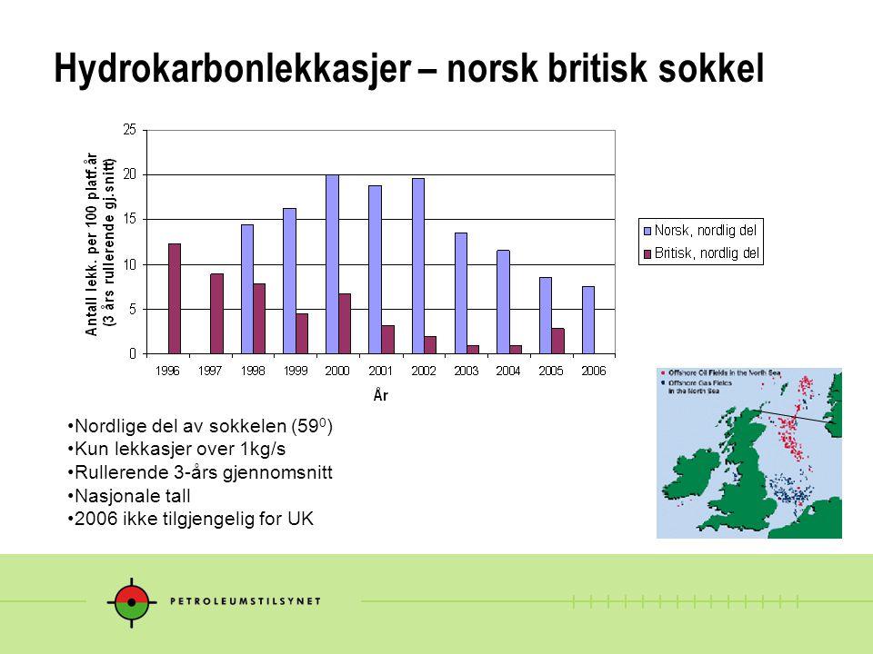 Hydrokarbonlekkasjer – norsk britisk sokkel Nordlige del av sokkelen (59 0 ) Kun lekkasjer over 1kg/s Rullerende 3-års gjennomsnitt Nasjonale tall 200