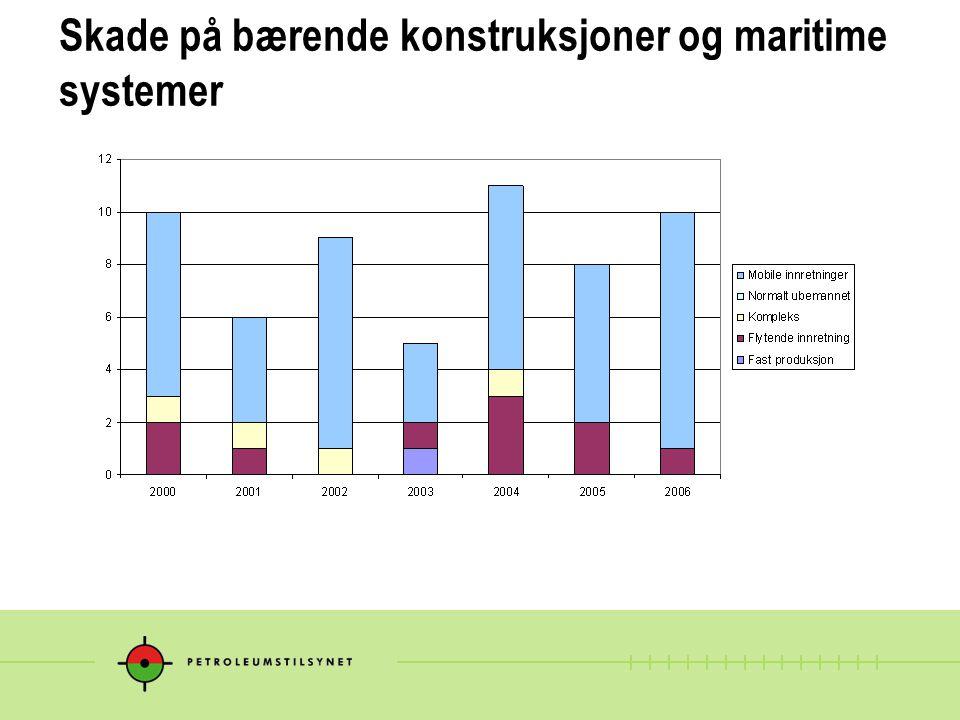 Skade på bærende konstruksjoner og maritime systemer