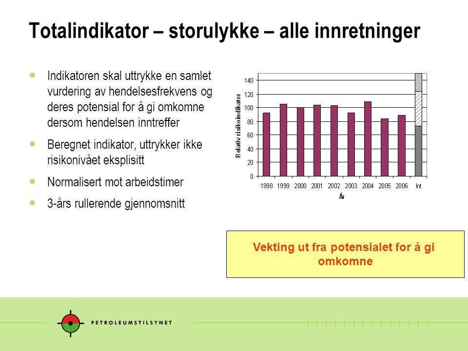 Totalindikator – storulykke – alle innretninger Indikatoren skal uttrykke en samlet vurdering av hendelsesfrekvens og deres potensial for å gi omkomne
