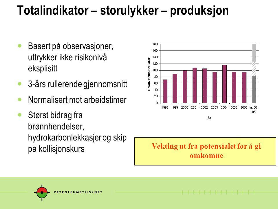 Totalindikator – storulykker – produksjon Basert på observasjoner, uttrykker ikke risikonivå eksplisitt 3-års rullerende gjennomsnitt Normalisert mot