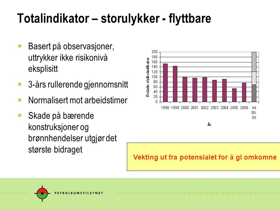 Totalindikator – storulykker - flyttbare Basert på observasjoner, uttrykker ikke risikonivå eksplisitt 3-års rullerende gjennomsnitt Normalisert mot a