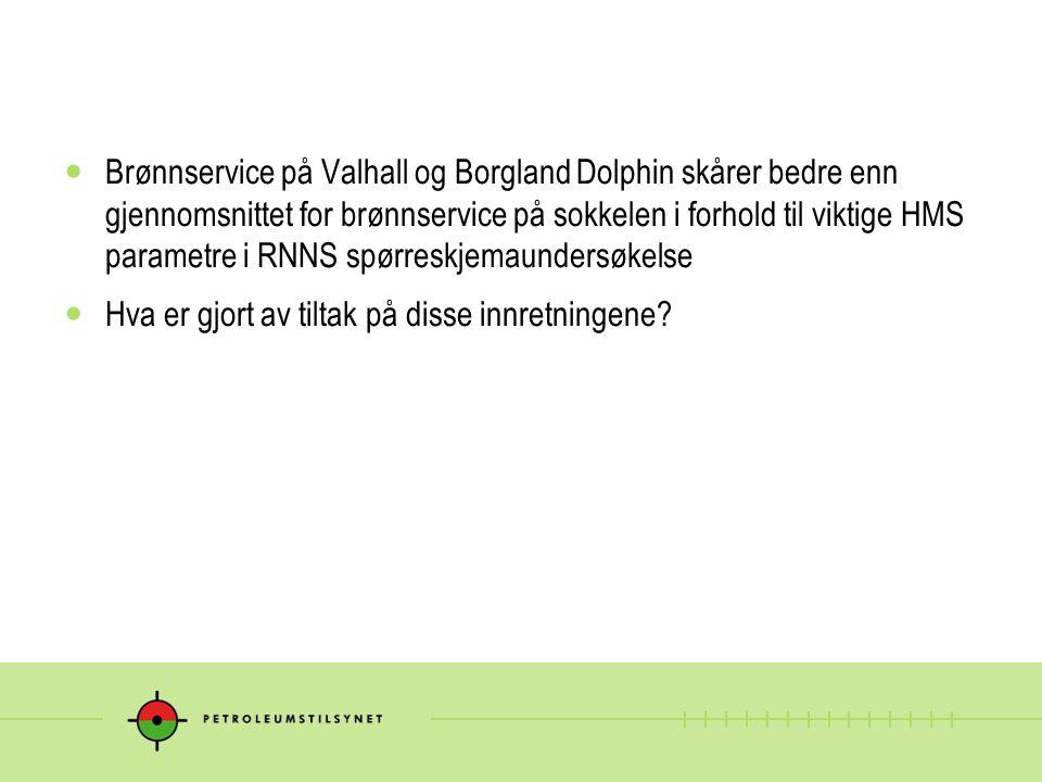 Brønnservice på Valhall og Borgland Dolphin skårer bedre enn gjennomsnittet for brønnservice på sokkelen i forhold til viktige HMS parametre i RNNS sp