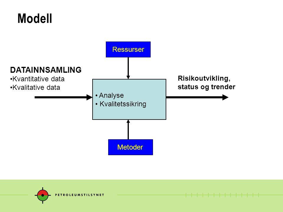 Modell Analyse Kvalitetssikring DATAINNSAMLING Kvantitative data Kvalitative data Risikoutvikling, status og trender Ressurser Metoder