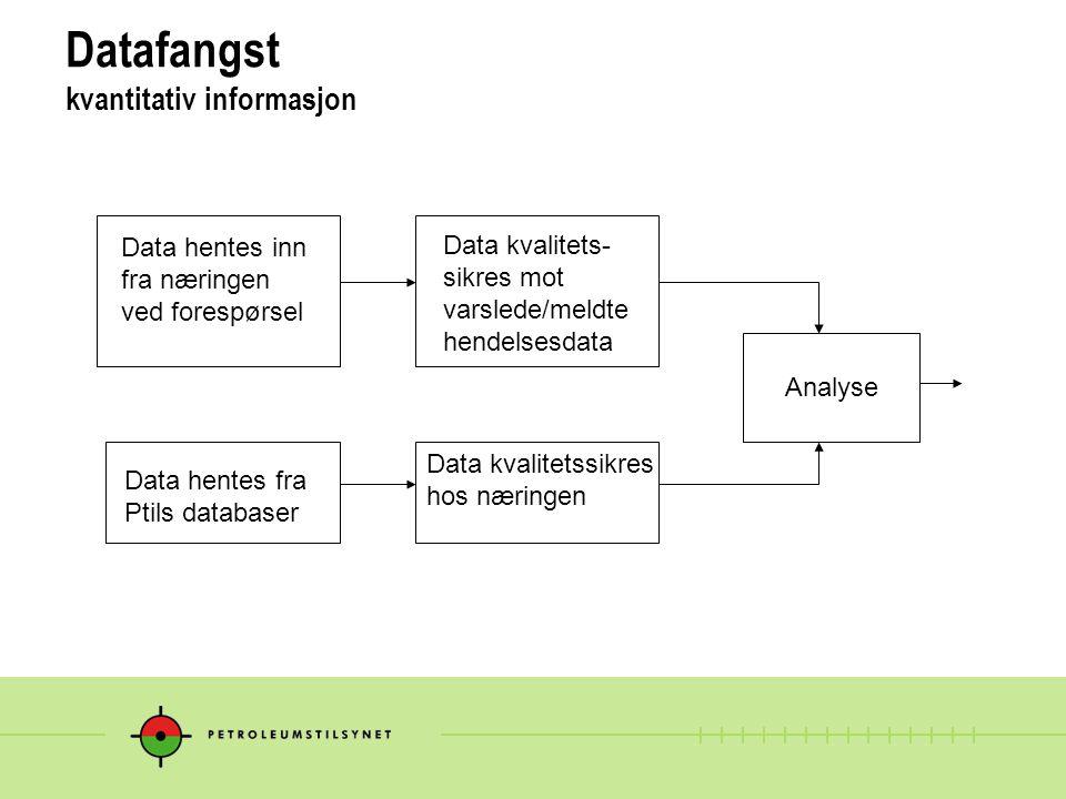 Datafangst kvantitativ informasjon Data hentes inn fra næringen ved forespørsel Data hentes fra Ptils databaser Data kvalitetssikres hos næringen Data