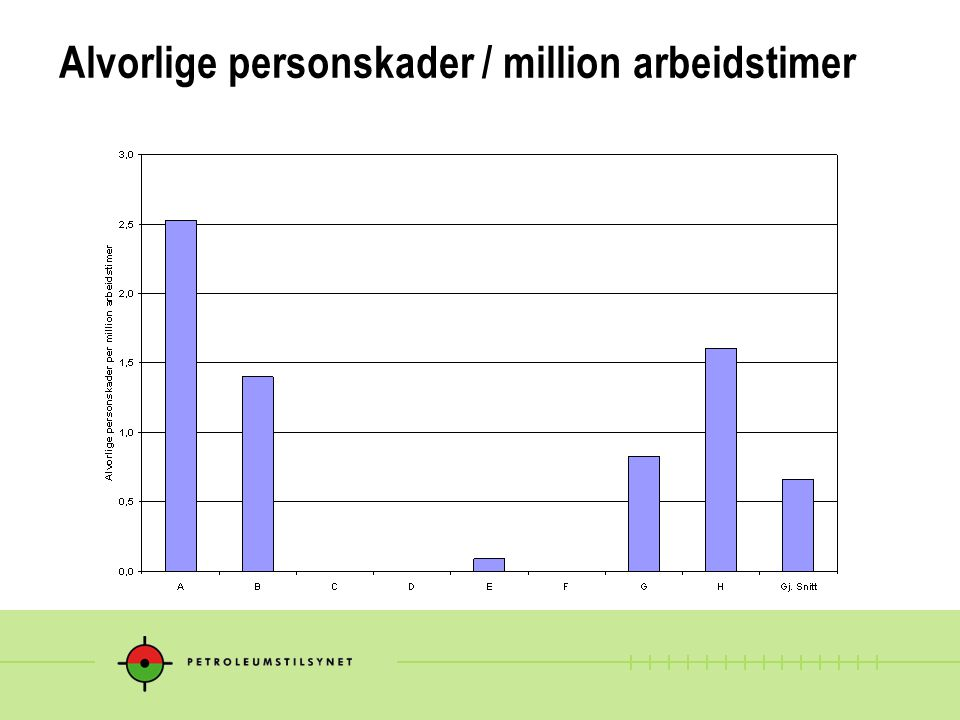 Alvorlige personskader / million arbeidstimer