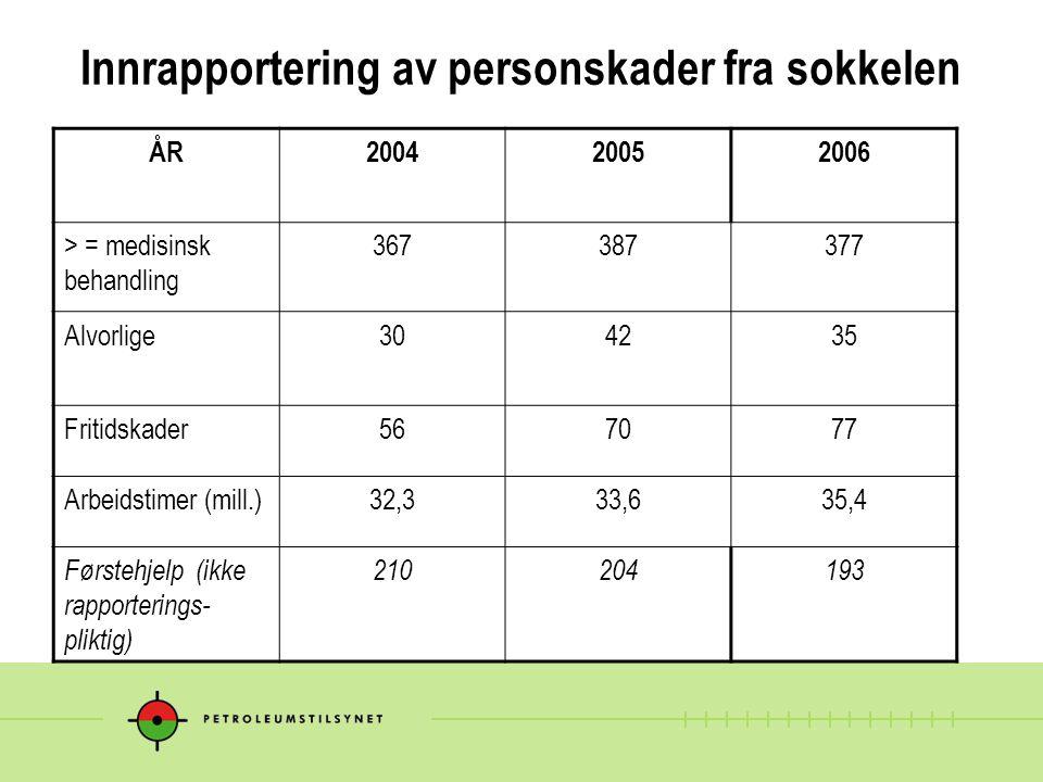 Innrapportering av personskader fra sokkelen ÅR200420052006 > = medisinsk behandling 367387377 Alvorlige304235 Fritidskader567077 Arbeidstimer (mill.)