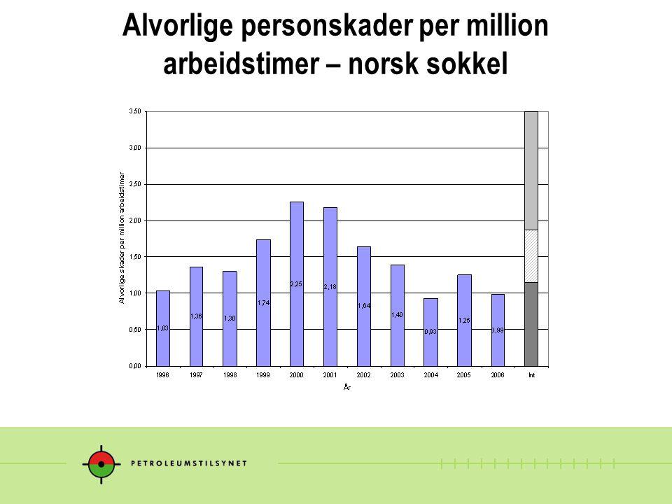 Alvorlige personskader per million arbeidstimer – norsk sokkel