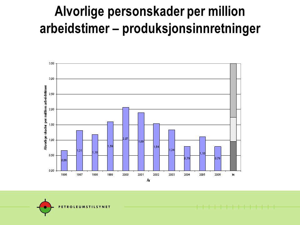 Alvorlige personskader per million arbeidstimer – produksjonsinnretninger