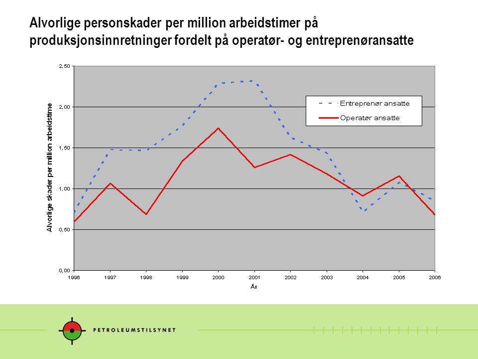 Alvorlige personskader per million arbeidstimer på produksjonsinnretninger fordelt på operatør- og entreprenøransatte