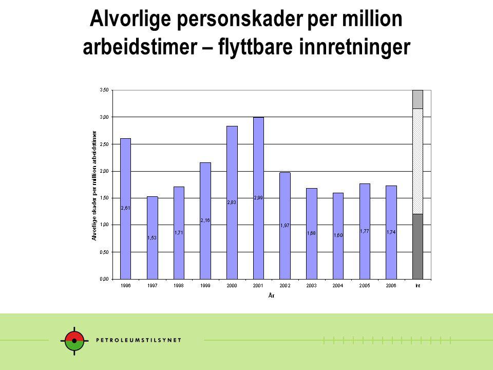 Alvorlige personskader per million arbeidstimer – flyttbare innretninger