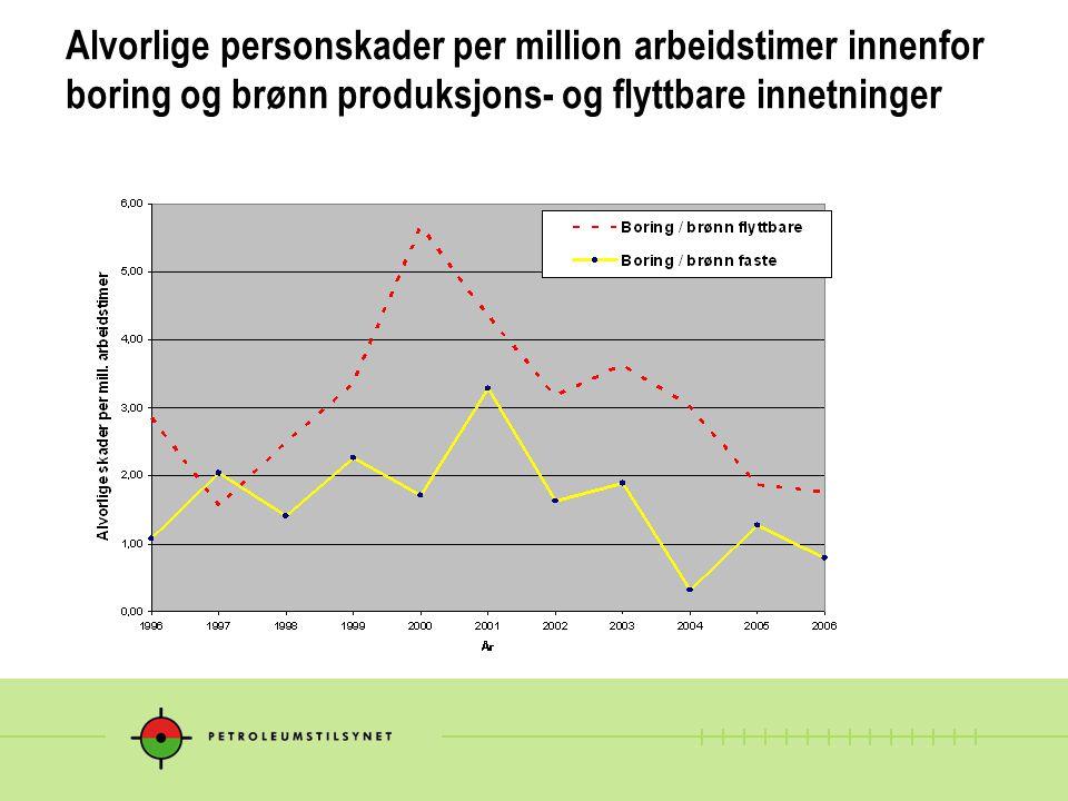 Alvorlige personskader per million arbeidstimer innenfor boring og brønn produksjons- og flyttbare innetninger