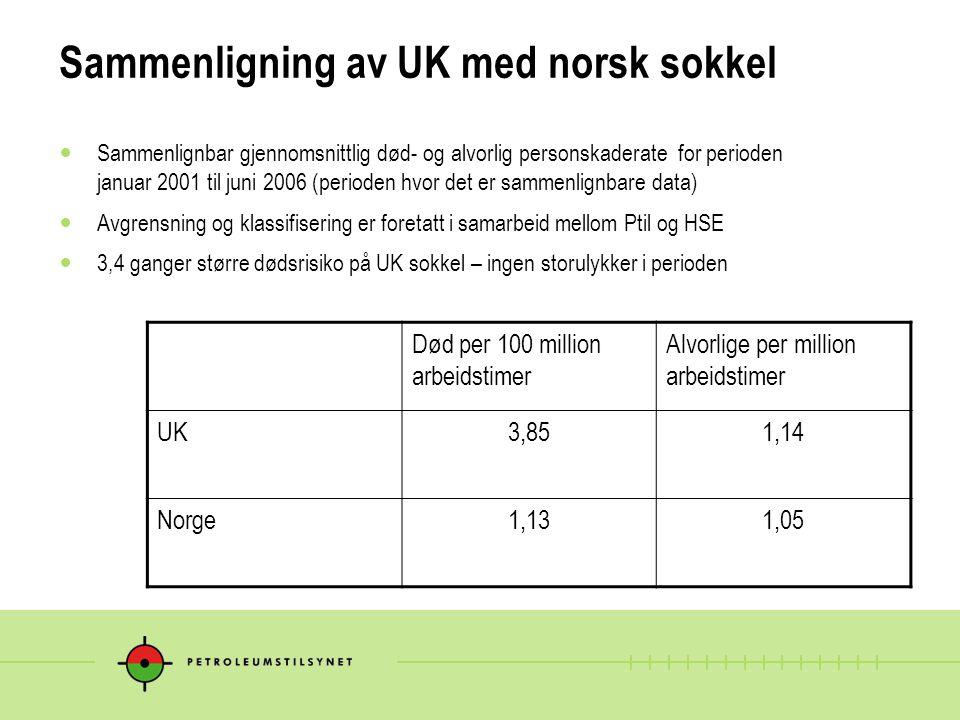 Sammenligning av UK med norsk sokkel Sammenlignbar gjennomsnittlig død- og alvorlig personskaderate for perioden januar 2001 til juni 2006 (perioden h