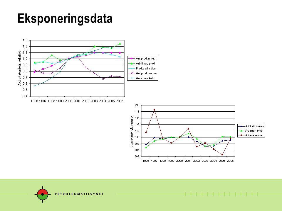 Helikopterhendelser antall normalisert mot personflytimer per år - hendelsesindikator nr.1