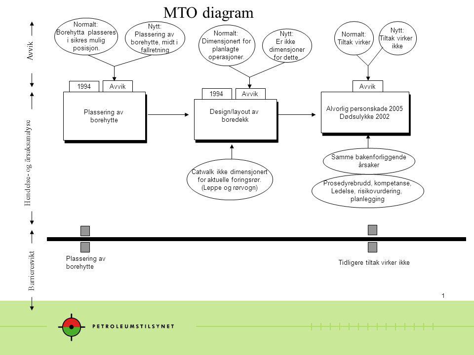 1 MTO diagram Catwalk ikke dimensjonert for aktuelle foringsrør.