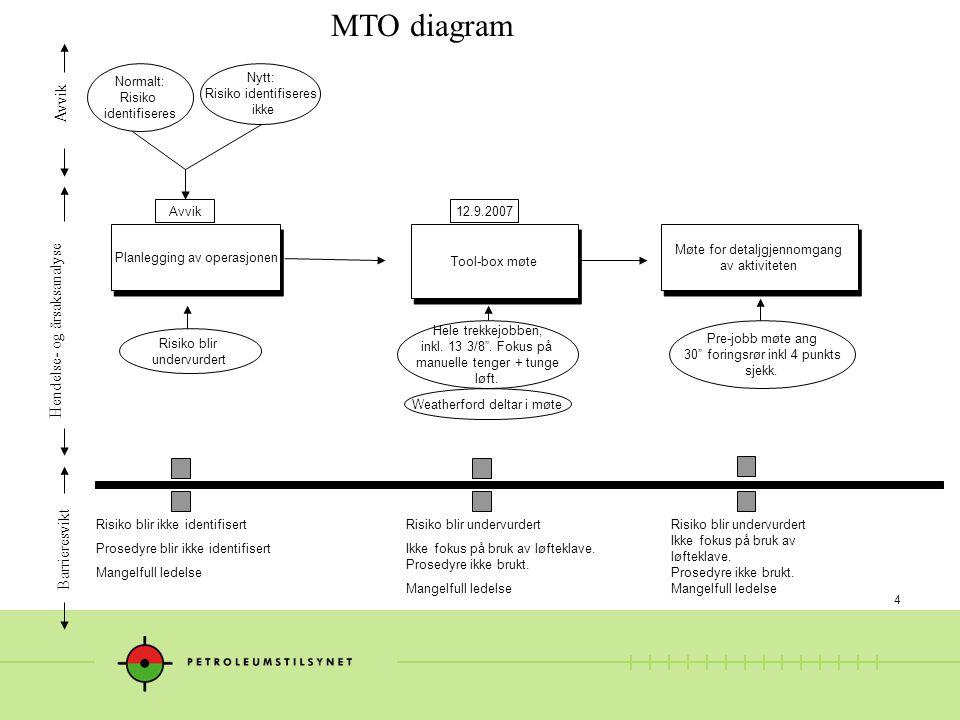 4 MTO diagram Risiko blir undervurdert Hendelse- og årsaksanalyse Avvik Barrieresvikt Planlegging av operasjonen Tool-box møte Møte for detaljgjennomgang av aktiviteten Møte for detaljgjennomgang av aktiviteten Hele trekkejobben, inkl.