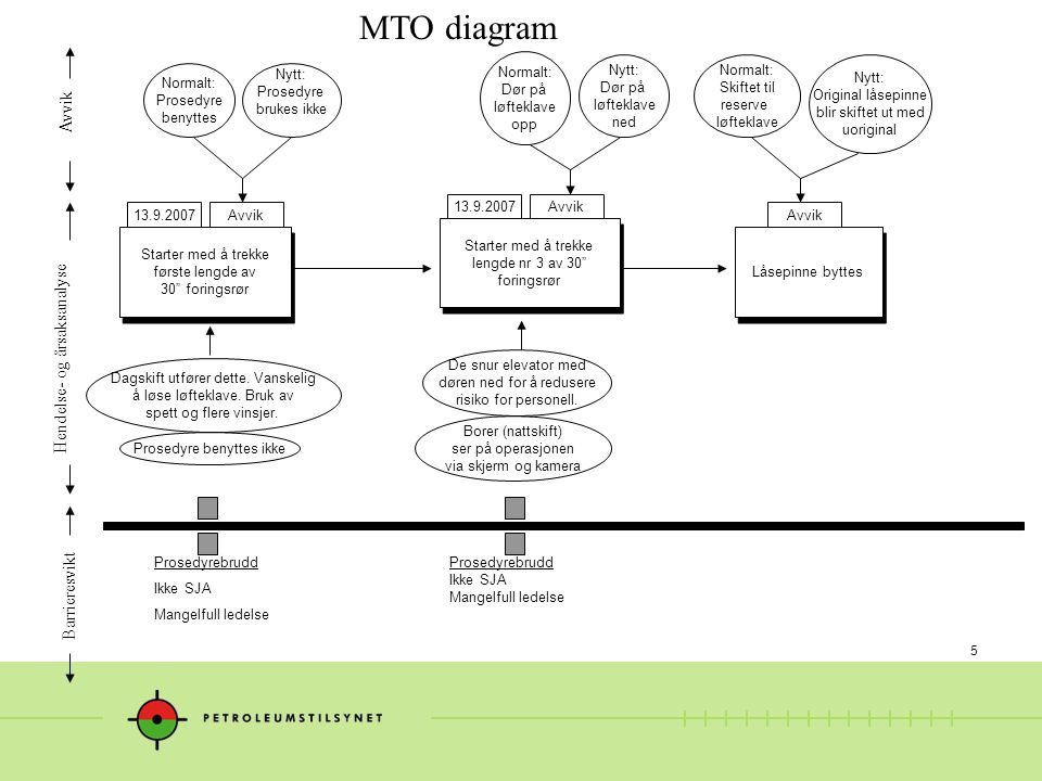 5 MTO diagram Dagskift utfører dette.Vanskelig å løse løfteklave.