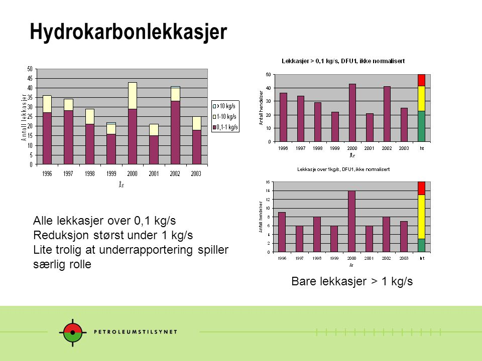Hydrokarbonlekkasjer Alle lekkasjer over 0,1 kg/s Reduksjon størst under 1 kg/s Lite trolig at underrapportering spiller særlig rolle Bare lekkasjer > 1 kg/s