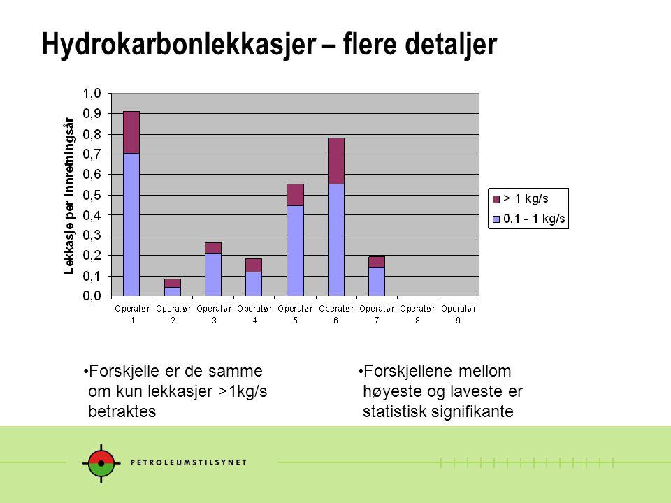 Hydrokarbonlekkasjer – flere detaljer Forskjellene mellom høyeste og laveste er statistisk signifikante Forskjelle er de samme om kun lekkasjer >1kg/s betraktes