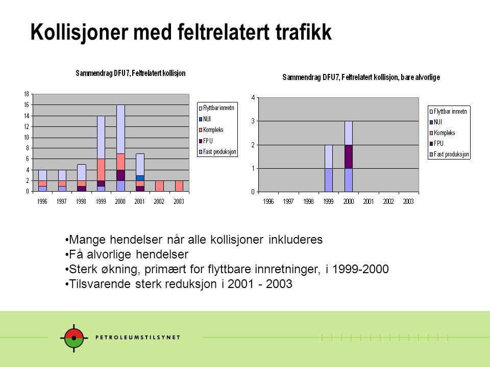 Kollisjoner med feltrelatert trafikk Mange hendelser når alle kollisjoner inkluderes Få alvorlige hendelser Sterk økning, primært for flyttbare innretninger, i 1999-2000 Tilsvarende sterk reduksjon i 2001 - 2003