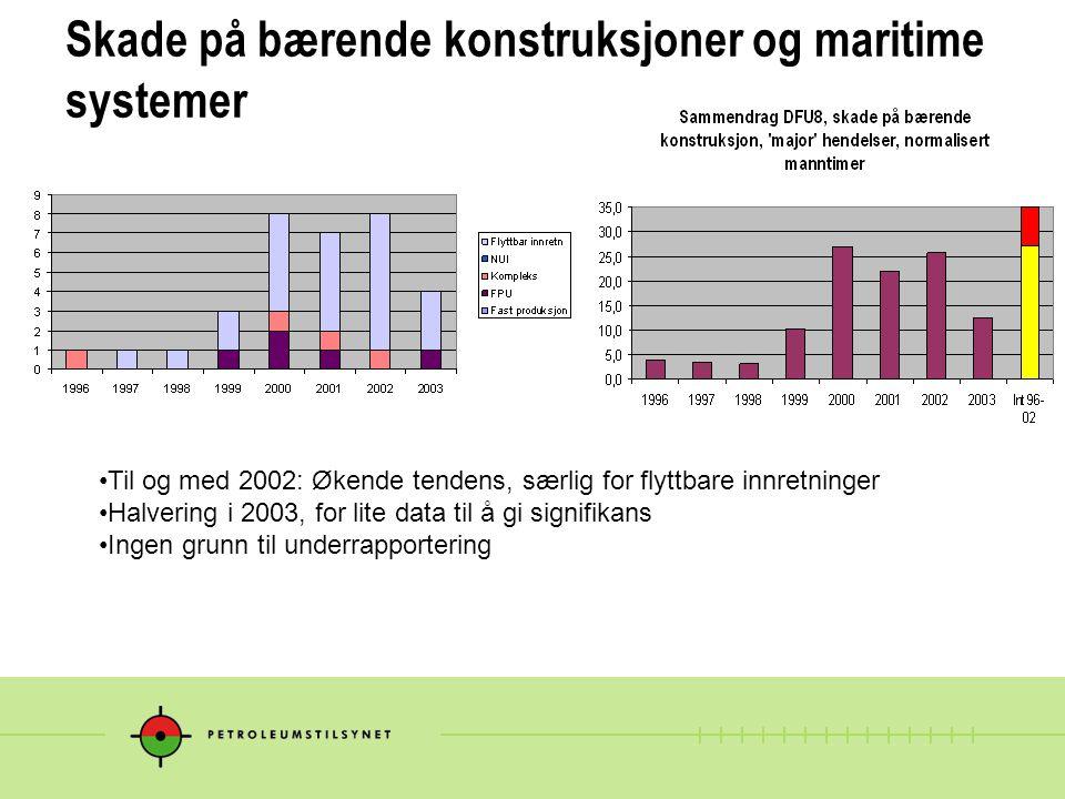 Skade på bærende konstruksjoner og maritime systemer Til og med 2002: Økende tendens, særlig for flyttbare innretninger Halvering i 2003, for lite data til å gi signifikans Ingen grunn til underrapportering