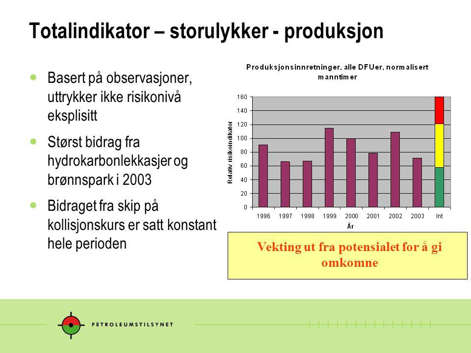 Totalindikator – storulykker - produksjon Basert på observasjoner, uttrykker ikke risikonivå eksplisitt Størst bidrag fra hydrokarbonlekkasjer og brønnspark i 2003 Bidraget fra skip på kollisjonskurs er satt konstant i hele perioden Vekting ut fra potensialet for å gi omkomne