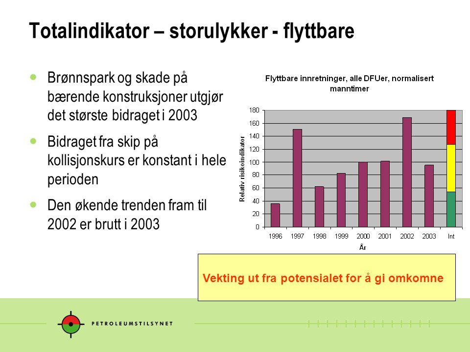 Totalindikator – storulykker - flyttbare Brønnspark og skade på bærende konstruksjoner utgjør det største bidraget i 2003 Bidraget fra skip på kollisjonskurs er konstant i hele perioden Den økende trenden fram til 2002 er brutt i 2003 Vekting ut fra potensialet for å gi omkomne
