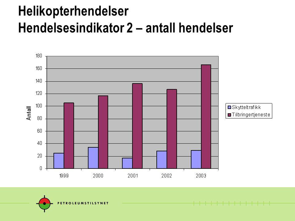 Helikopterhendelser Hendelsesindikator 2 – antall hendelser