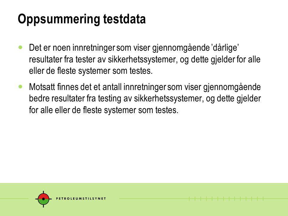 Oppsummering testdata Det er noen innretninger som viser gjennomgående 'dårlige' resultater fra tester av sikkerhetssystemer, og dette gjelder for alle eller de fleste systemer som testes.