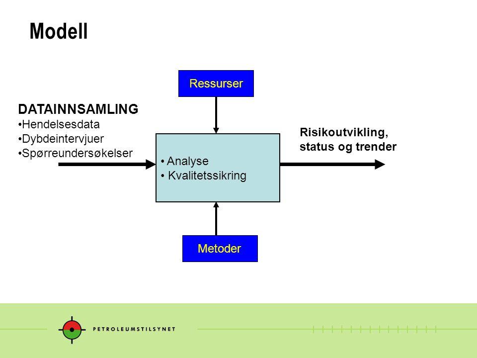 Modell Analyse Kvalitetssikring DATAINNSAMLING Hendelsesdata Dybdeintervjuer Spørreundersøkelser Risikoutvikling, status og trender Ressurser Metoder