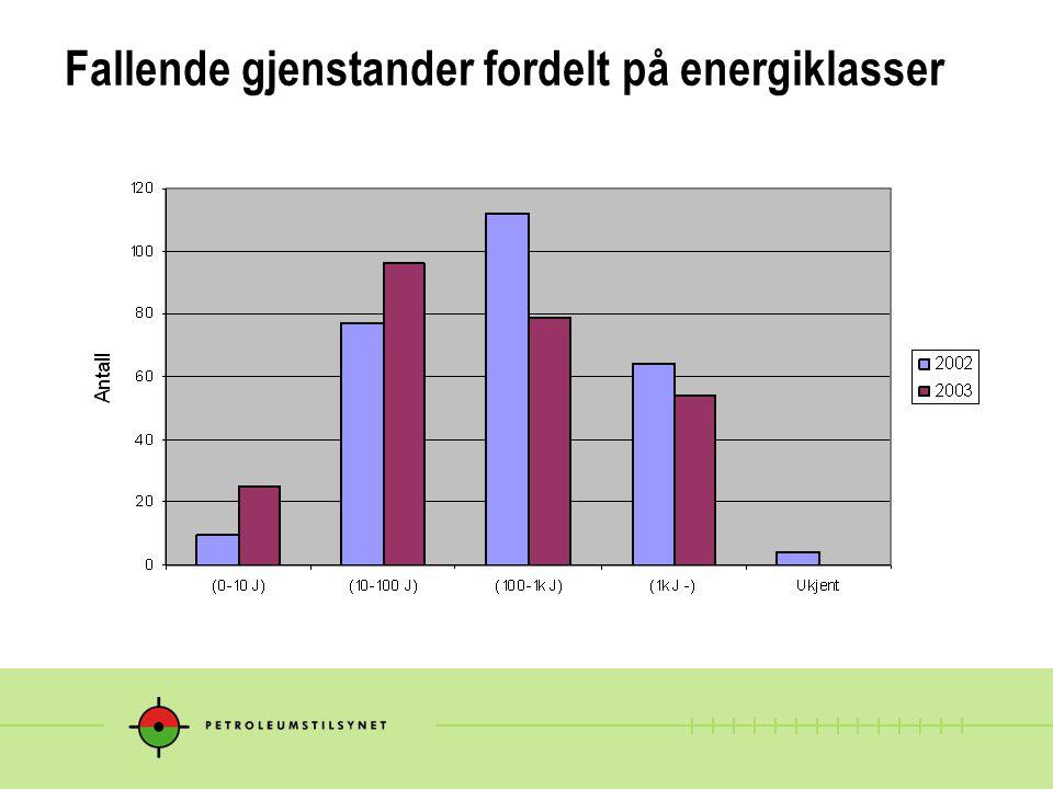 Fallende gjenstander fordelt på energiklasser
