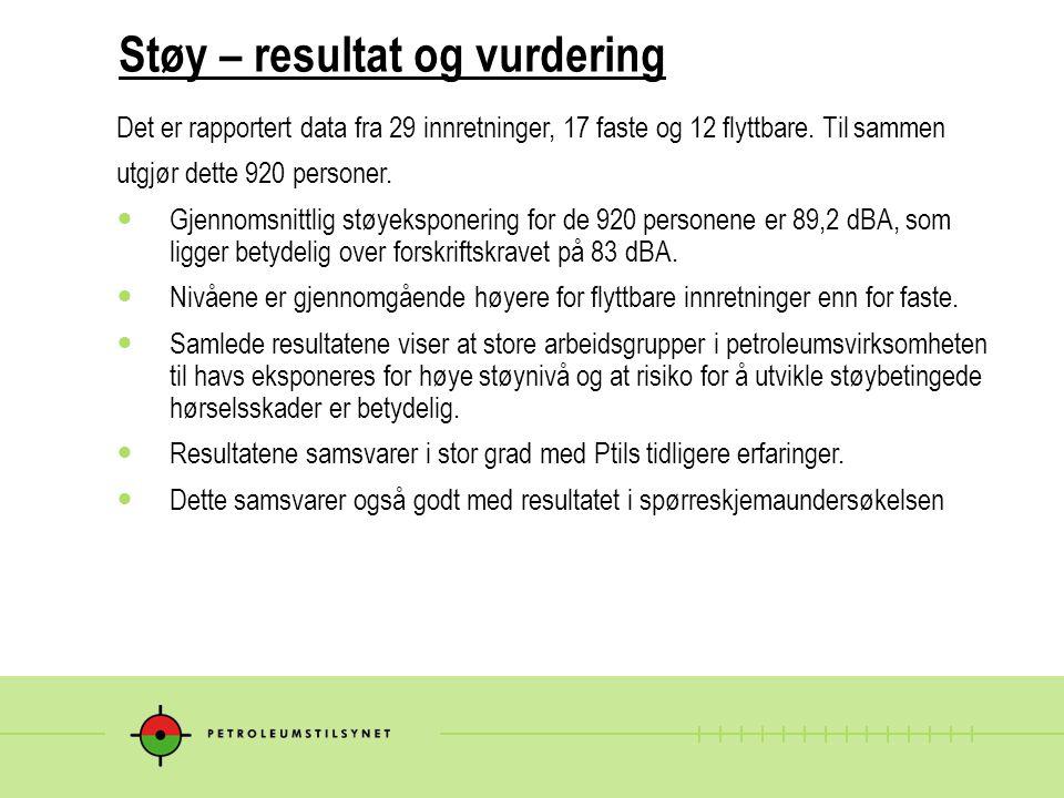 Støy – resultat og vurdering Det er rapportert data fra 29 innretninger, 17 faste og 12 flyttbare.