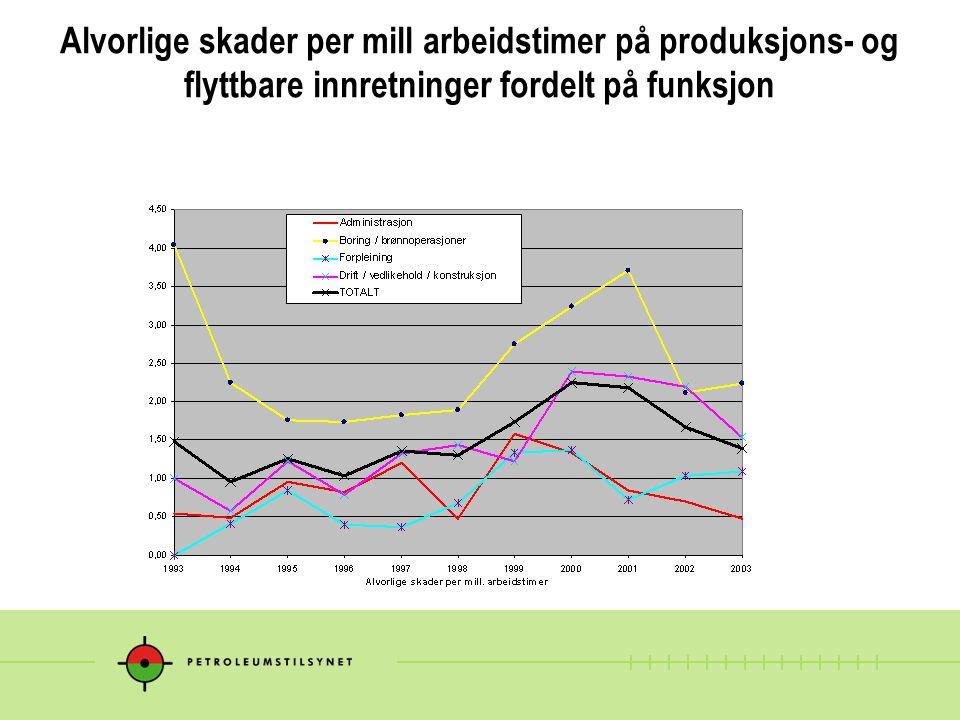 Alvorlige skader per mill arbeidstimer på produksjons- og flyttbare innretninger fordelt på funksjon