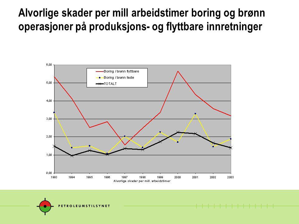 Alvorlige skader per mill arbeidstimer boring og brønn operasjoner på produksjons- og flyttbare innretninger