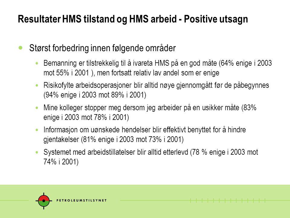 Resultater HMS tilstand og HMS arbeid - Positive utsagn Størst forbedring innen følgende områder Bemanning er tilstrekkelig til å ivareta HMS på en god måte (64% enige i 2003 mot 55% i 2001 ), men fortsatt relativ lav andel som er enige Risikofylte arbeidsoperasjoner blir alltid nøye gjennomgått før de påbegynnes (94% enige i 2003 mot 89% i 2001) Mine kolleger stopper meg dersom jeg arbeider på en usikker måte (83% enige i 2003 mot 78% i 2001) Informasjon om uønskede hendelser blir effektivt benyttet for å hindre gjentakelser (81% enige i 2003 mot 73% i 2001) Systemet med arbeidstillatelser blir alltid etterlevd (78 % enige i 2003 mot 74% i 2001)