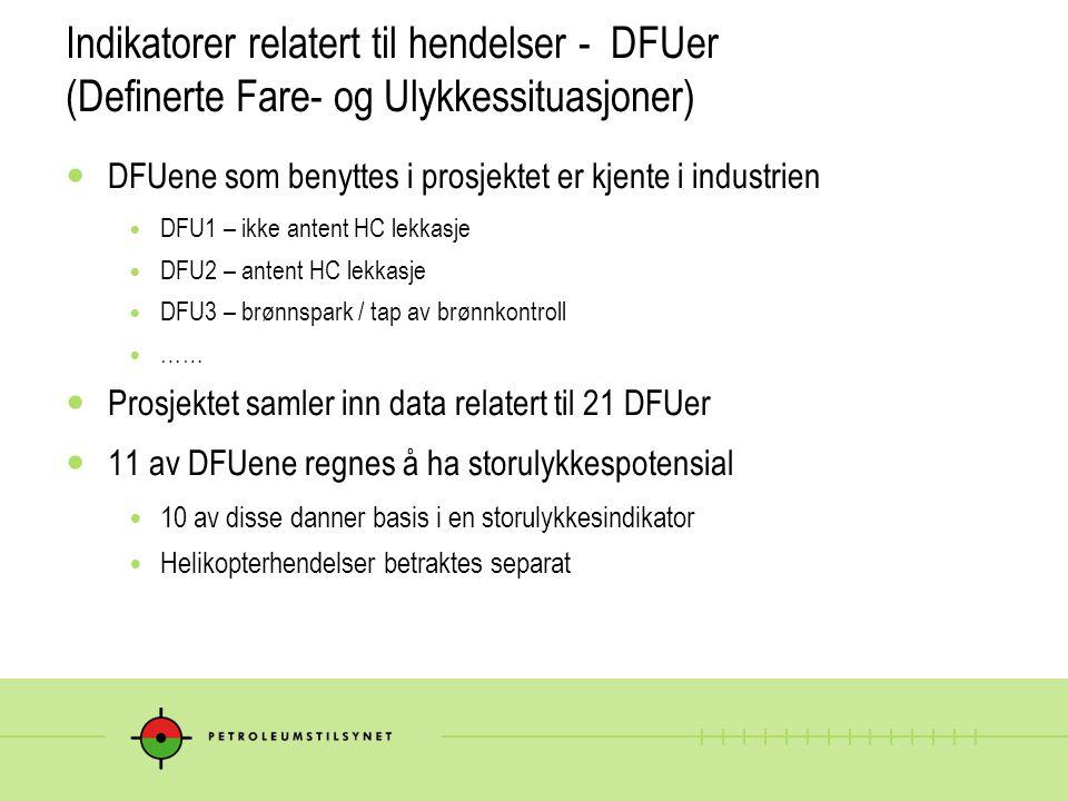 Indikatorer relatert til hendelser - DFUer (Definerte Fare- og Ulykkessituasjoner) DFUene som benyttes i prosjektet er kjente i industrien DFU1 – ikke antent HC lekkasje DFU2 – antent HC lekkasje DFU3 – brønnspark / tap av brønnkontroll …… Prosjektet samler inn data relatert til 21 DFUer 11 av DFUene regnes å ha storulykkespotensial 10 av disse danner basis i en storulykkesindikator Helikopterhendelser betraktes separat