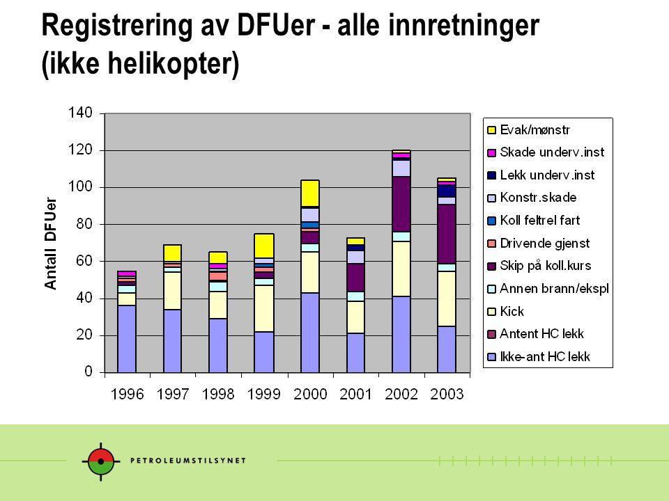 Registrering av DFUer - alle innretninger (ikke helikopter)