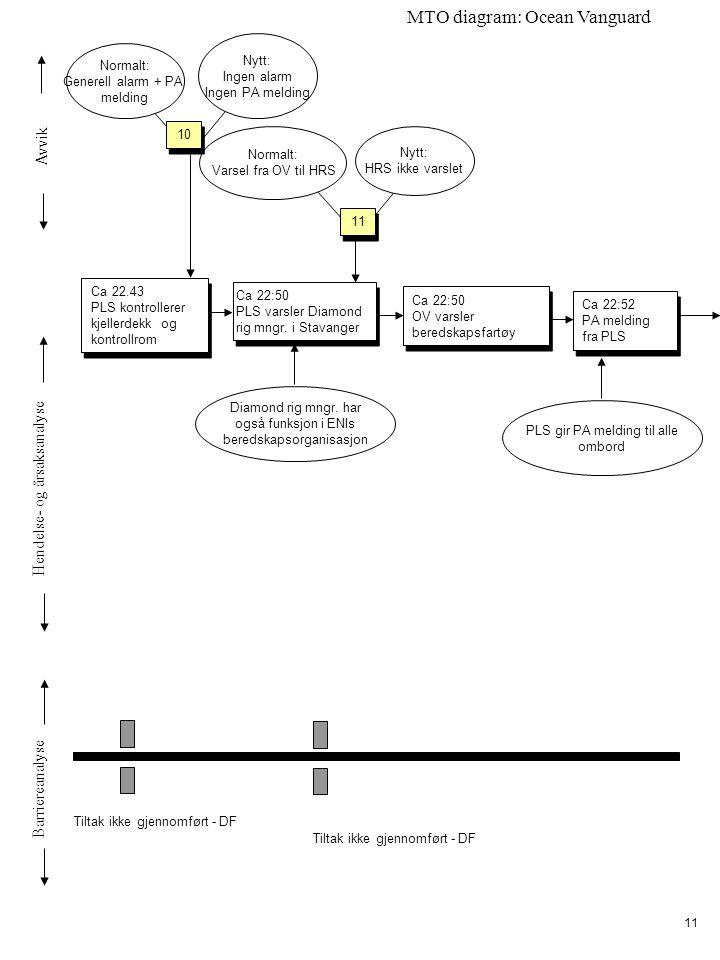 Avvik Hendelse- og årsaksanalyse Barriereanalyse MTO diagram: Ocean Vanguard 11 Ca 22.43 PLS kontrollerer kjellerdekk og kontrollrom Ca 22.43 PLS kontrollerer kjellerdekk og kontrollrom Ca 22:52 PA melding fra PLS Ca 22:52 PA melding fra PLS Normalt: Generell alarm + PA melding Nytt: Ingen alarm Ingen PA melding Ca 22:50 PLS varsler Diamond rig mngr.