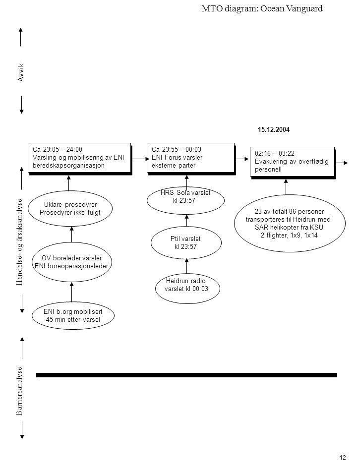 Avvik Hendelse- og årsaksanalyse Barriereanalyse MTO diagram: Ocean Vanguard 12 Heidrun radio varslet kl 00:03 Ca 23:55 – 00:03 ENI Forus varsler eksterne parter Ca 23:55 – 00:03 ENI Forus varsler eksterne parter 02:16 – 03:22 Evakuering av overflødig personell 02:16 – 03:22 Evakuering av overflødig personell Ptil varslet kl 23:57 Uklare prosedyrer Prosedyrer ikke fulgt OV boreleder varsler ENI boreoperasjonsleder Ca 23:05 – 24:00 Varsling og mobilisering av ENI beredskapsorganisasjon Ca 23:05 – 24:00 Varsling og mobilisering av ENI beredskapsorganisasjon ENI b.org mobilisert 45 min etter varsel HRS Sola varslet kl 23:57 23 av totalt 86 personer transporteres til Heidrun med SAR helikopter fra KSU 2 flighter, 1x9, 1x14 15.12.2004