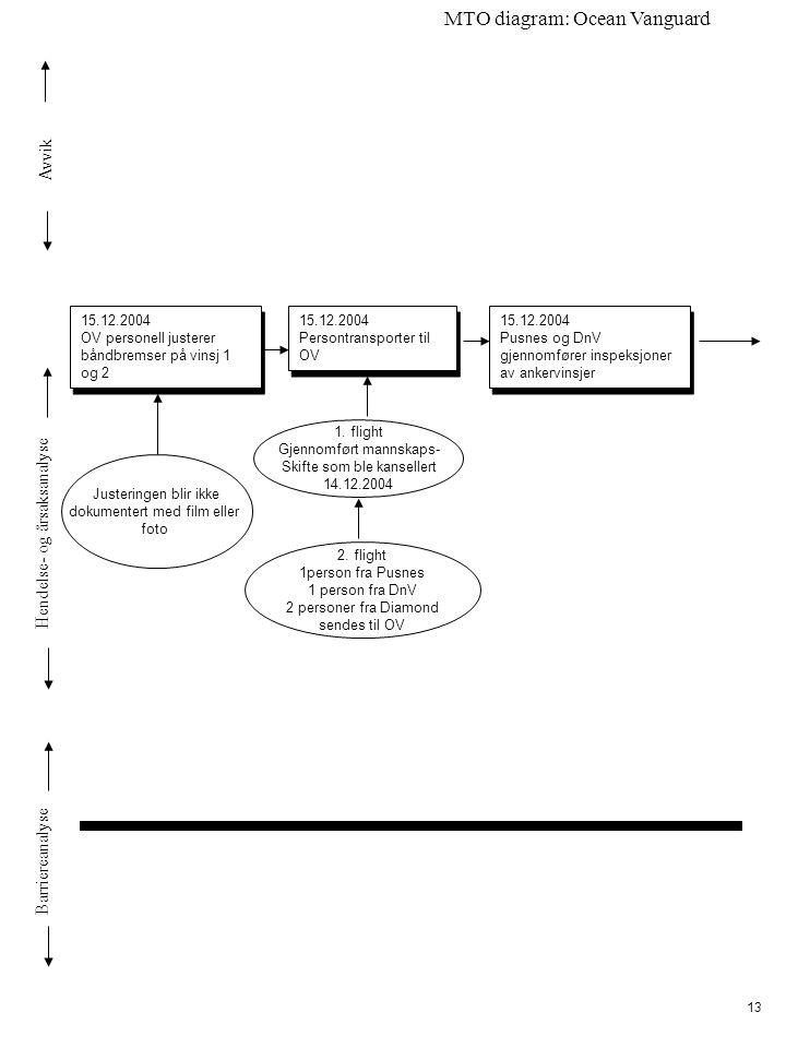 Avvik Hendelse- og årsaksanalyse Barriereanalyse MTO diagram: Ocean Vanguard 13 15.12.2004 OV personell justerer båndbremser på vinsj 1 og 2 15.12.2004 OV personell justerer båndbremser på vinsj 1 og 2 15.12.2004 Persontransporter til OV 15.12.2004 Persontransporter til OV Justeringen blir ikke dokumentert med film eller foto 15.12.2004 Pusnes og DnV gjennomfører inspeksjoner av ankervinsjer 15.12.2004 Pusnes og DnV gjennomfører inspeksjoner av ankervinsjer 1.