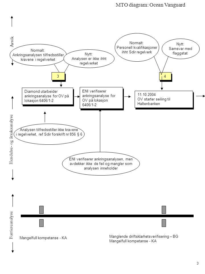Avvik Hendelse- og årsaksanalyse Barriereanalyse MTO diagram: Ocean Vanguard 3 Diamond utarbeider ankringsanalyse for OV på lokasjon 6406/1-2 Normalt: Ankringsanalysen tilfredsstiller kravene i regelverket Nytt: Analysen er ikke ihht regelverket Mangelfull kompetanse - KA ENI verifiserer ankringsanalyse for OV på lokasjon 6406/1-2 Analysen tilfredsstiller ikke kravene i regelverket, ref Sdir forskrift nr 856 § 6 11.10.2004 OV starter seiling til Haltenbanken 11.10.2004 OV starter seiling til Haltenbanken 3 3 ENI verifiserer ankringsanalysen, men avdekker ikke de feil og mangler som analysen inneholder Normalt: Personell kvalifikasjoner ihht Sdir regelverk Nytt: Samsvar med flaggstat 4 4 Manglende driftsklarhetsverifisering – BG Mangelfull kompetanse - KA