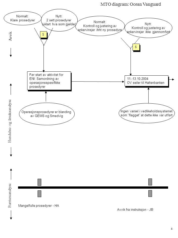 Avvik Hendelse- og årsaksanalyse Barriereanalyse MTO diagram: Ocean Vanguard 4 Normalt: Kontroll og justering av ankervinsjer ihht ny prosedyre Nytt: Kontroll og justering av ankervinsjer ikke gjennomført Mangelfulle prosedyrer - HA Avvik fra instruksjon - JB 11.-13.10.2004 OV seiler til Haltenbanken 11.-13.10.2004 OV seiler til Haltenbanken Ingen varsel i vedlikeholdssystemet som flagget at dette ikke var utført 6 6 Før start av aktivitet for ENI: Samordning av operasjonsspesifikke prosedyrer 5 5 Operasjonsprosedyrer er blanding av GEMS og Smedvig Normalt: Klare prosedyrer Nytt: 2 sett prosedyrer (uklart hva som gjelder)