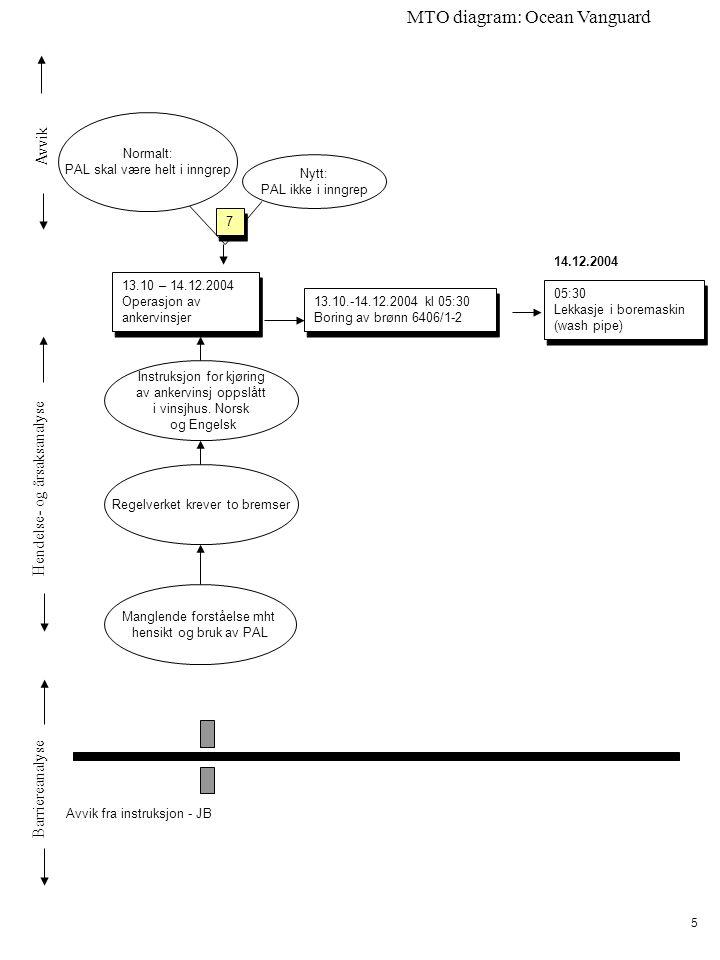 Avvik Hendelse- og årsaksanalyse Barriereanalyse MTO diagram: Ocean Vanguard 5 13.10 – 14.12.2004 Operasjon av ankervinsjer 13.10 – 14.12.2004 Operasjon av ankervinsjer 13.10.-14.12.2004 kl 05:30 Boring av brønn 6406/1-2 Instruksjon for kjøring av ankervinsj oppslått i vinsjhus.