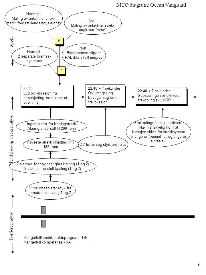 Avvik Hendelse- og årsaksanalyse Barriereanalyse MTO diagram: Ocean Vanguard 9 Ingen alarm for kjettingstrekk Alarmgrense satt til 200 tonn 22:40 + .