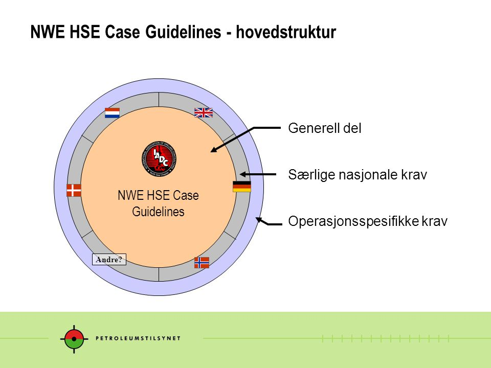NWE HSE Case Guidelines - hovedstruktur Generell del Særlige nasjonale krav Operasjonsspesifikke krav NWE HSE Case Guidelines Andre?