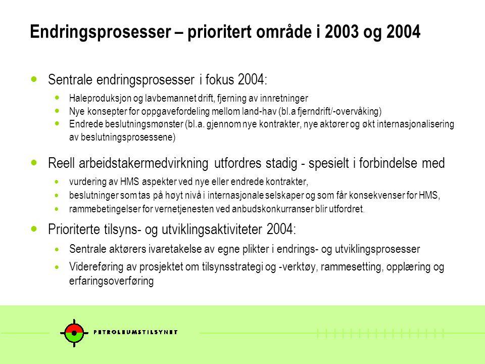Endringsprosesser – prioritert område i 2003 og 2004 Sentrale endringsprosesser i fokus 2004: Haleproduksjon og lavbemannet drift, fjerning av innretninger Nye konsepter for oppgavefordeling mellom land-hav (bl.a fjerndrift/-overvåking) Endrede beslutningsmønster (bl.a.