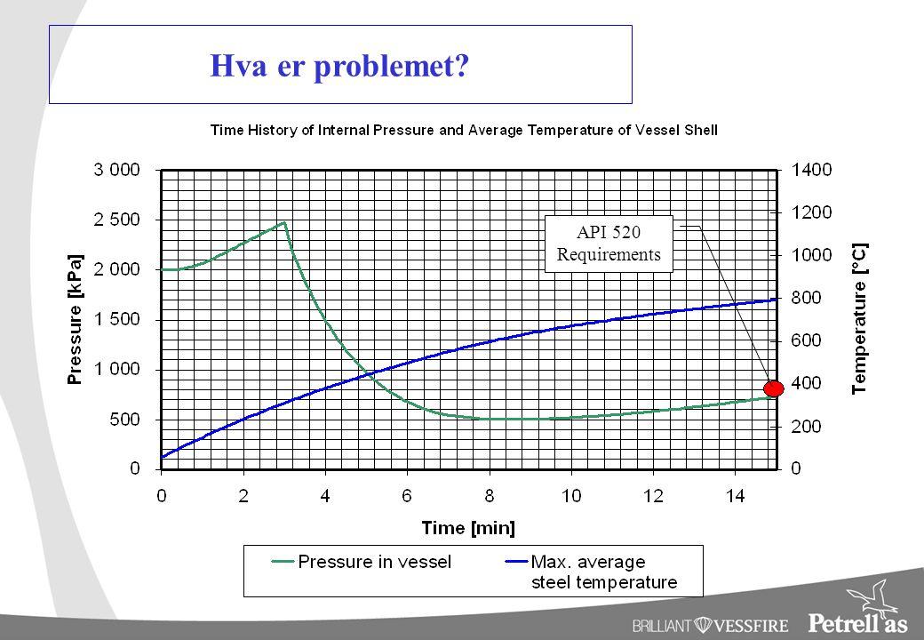 Hva er problemet? API 520 Requirements