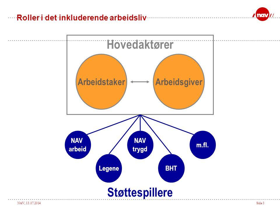 NAV, 13.07.2014Side 3 Roller i det inkluderende arbeidsliv ArbeidstakerArbeidsgiver Hovedaktører NAV trygd LegeneBHT m.fl. NAV arbeid Støttespillere