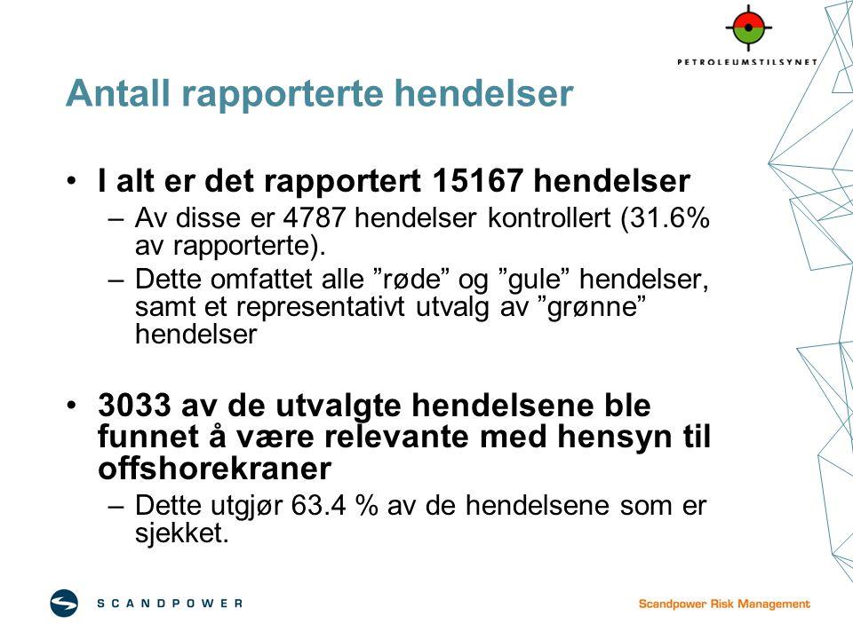 Antall rapporterte hendelser I alt er det rapportert 15167 hendelser –Av disse er 4787 hendelser kontrollert (31.6% av rapporterte). –Dette omfattet a
