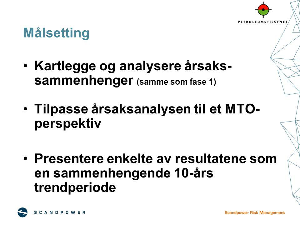 Målsetting Kartlegge og analysere årsaks- sammenhenger (samme som fase 1) Tilpasse årsaksanalysen til et MTO- perspektiv Presentere enkelte av resulta