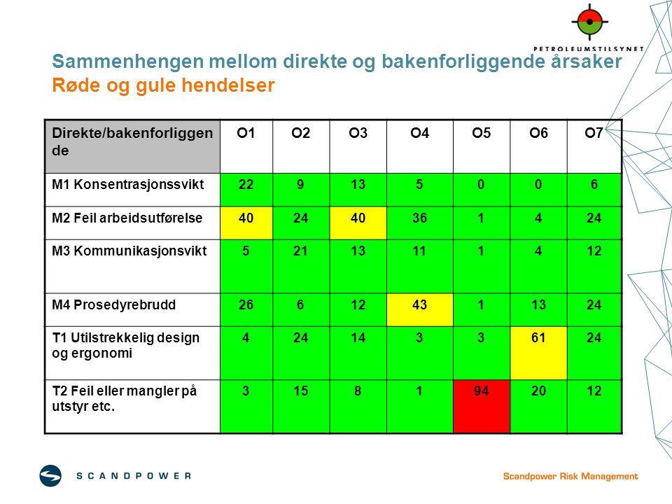 Sammenhengen mellom direkte og bakenforliggende årsaker Røde og gule hendelser Direkte/bakenforliggen de O1O2O3O4O5O6O7 M1 Konsentrasjonssvikt22913500